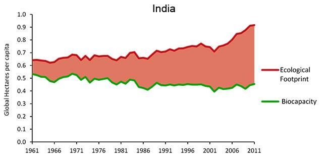 June 30: India Ecological Defi...