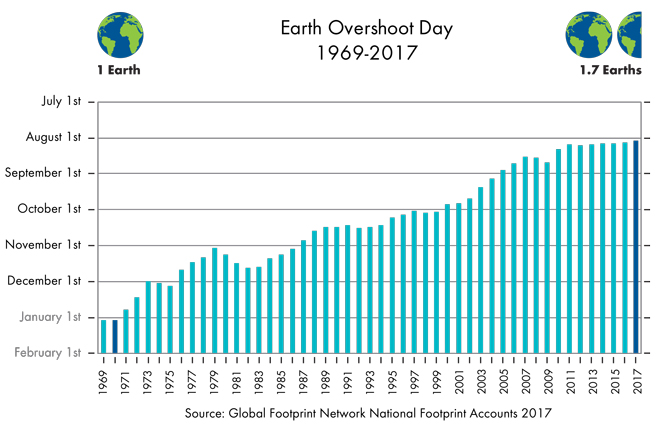 Why past Earth Overshoot Day dates keep changing