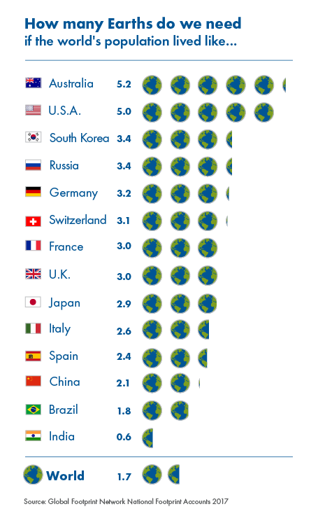 Earth overshoot day - how many earths
