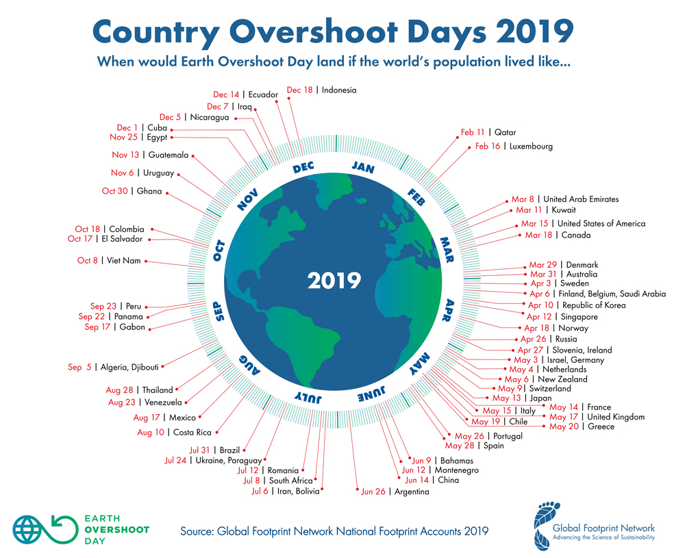 figure showing country overshoot days
