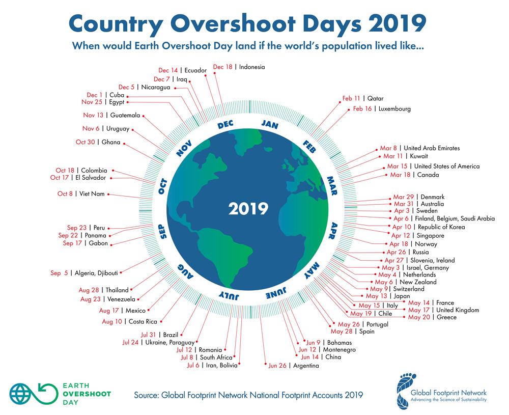 številka, ki prikazuje dni prekoračitve države