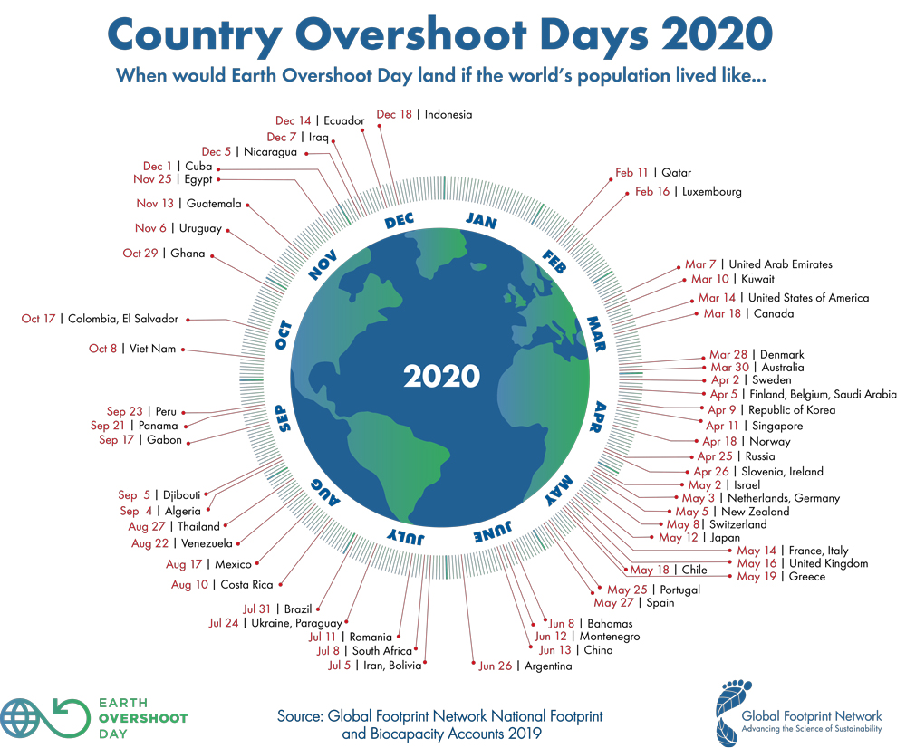 Infographics & Videos - Earth Overshoot Day