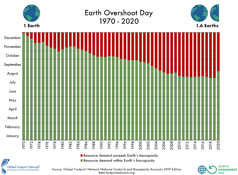graph showing past earth overshoot days from 1970-2020