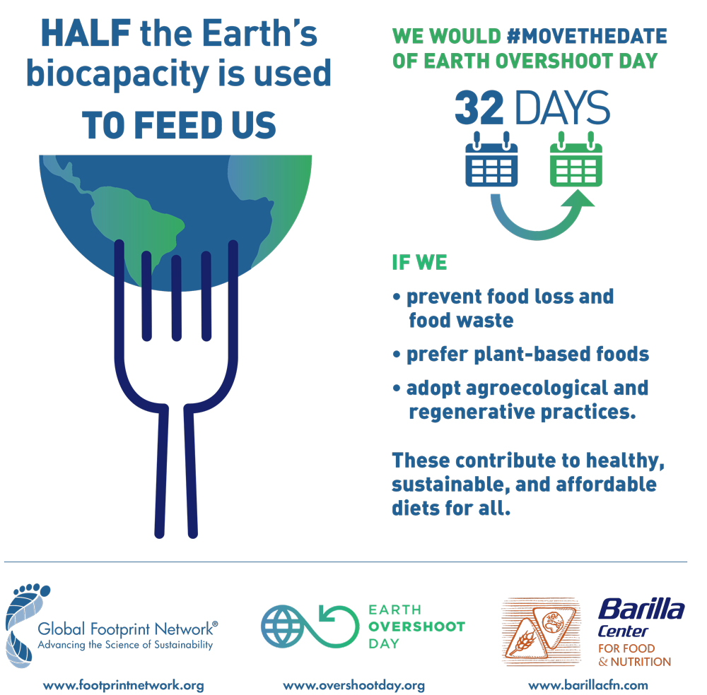 infographic with Earth on fork, #MoveTheDate of Earth Overshoot Day food