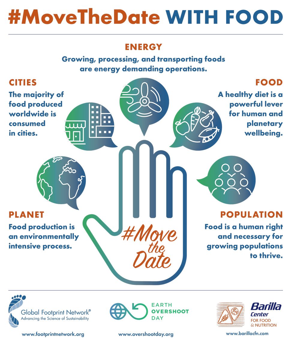 #MoveTheDate of Earth Overshoot Day with food infographic