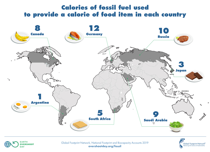 calories of fossil fuel used to provide a calorie of food in different countries