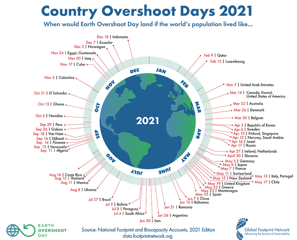 country overshoot days 2021 figure