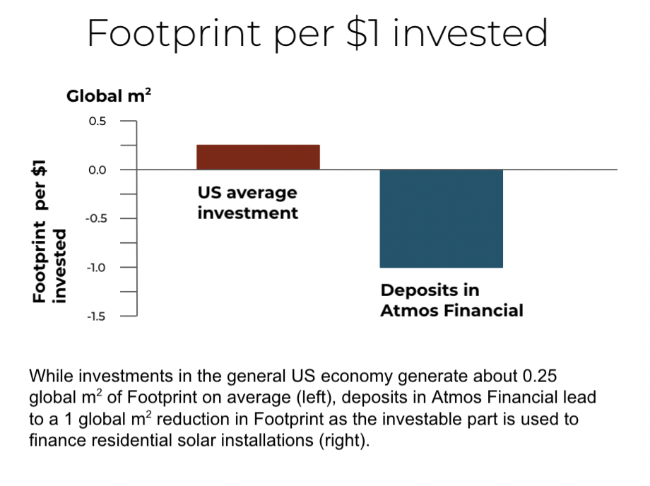 figure footprint per $1 invested